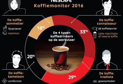 Koffie trends